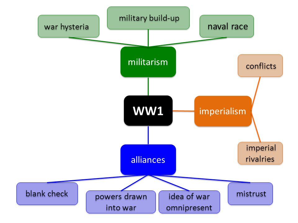 WW1 militarism alliances imperialism blank check powers drawn into war idea of war omnipresent mistrust imperial rivalries conflicts war hysteria military build-up naval race