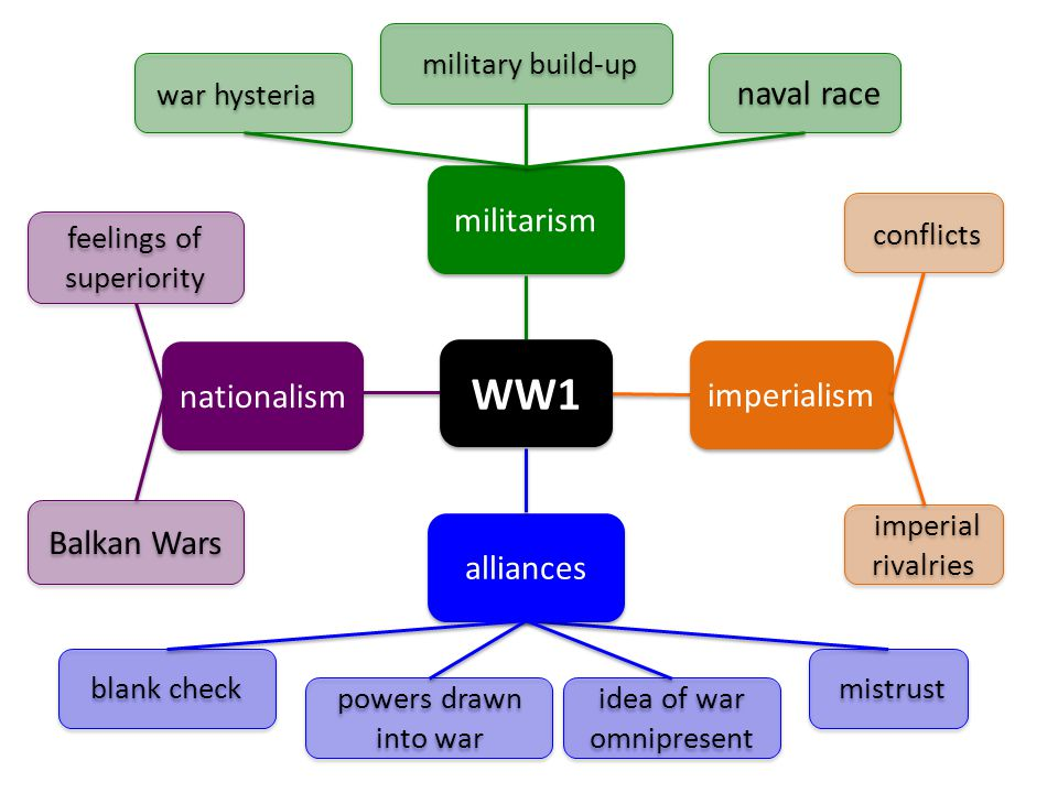 nationalism feelings of superiority Balkan Wars militarism alliances imperialism blank check powers drawn into war idea of war omnipresent imperial rivalries conflicts war hysteria military build-up naval race WW1 mistrust