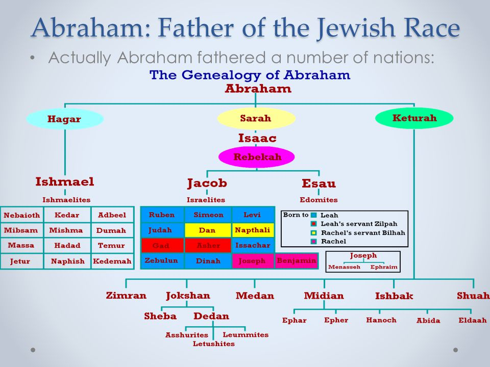 Abraham: Father of the Jewish Race Actually Abraham fathered a number of nations: