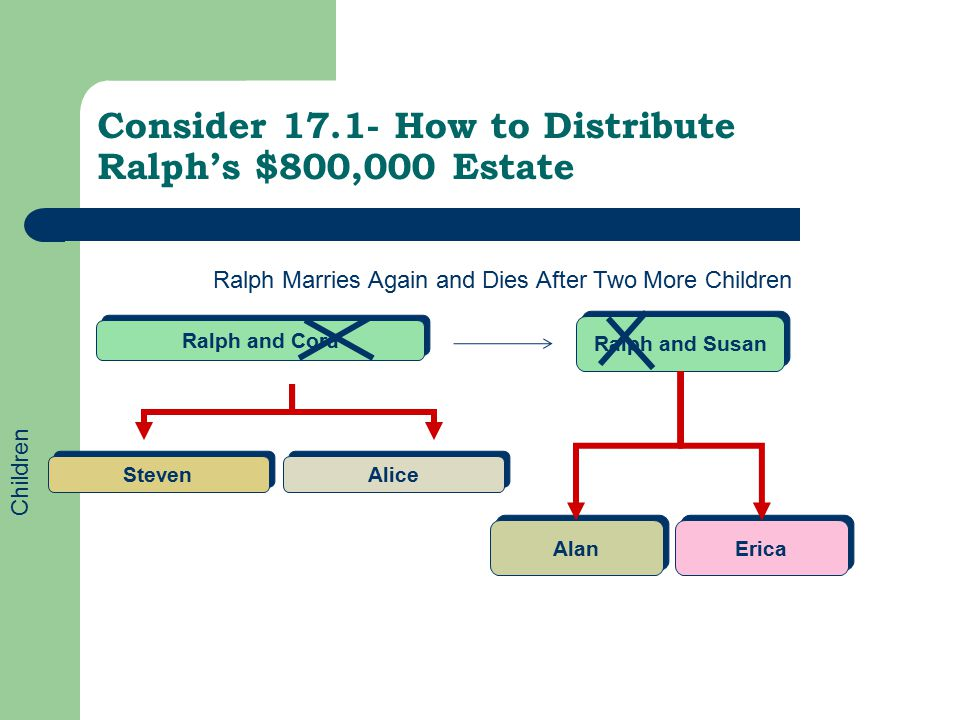 Consider 17.1- How to Distribute Ralph's $800,000 Estate Steven Alice Ralph and Cora Ralph Marries Again and Dies After Two More Children Alan Erica Ralph and Susan Children