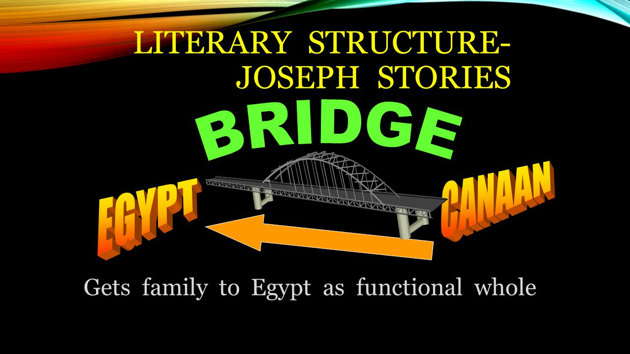 LITERARY STRUCTURE- JOSEPH STORIES Gets family to Egypt as functional whole