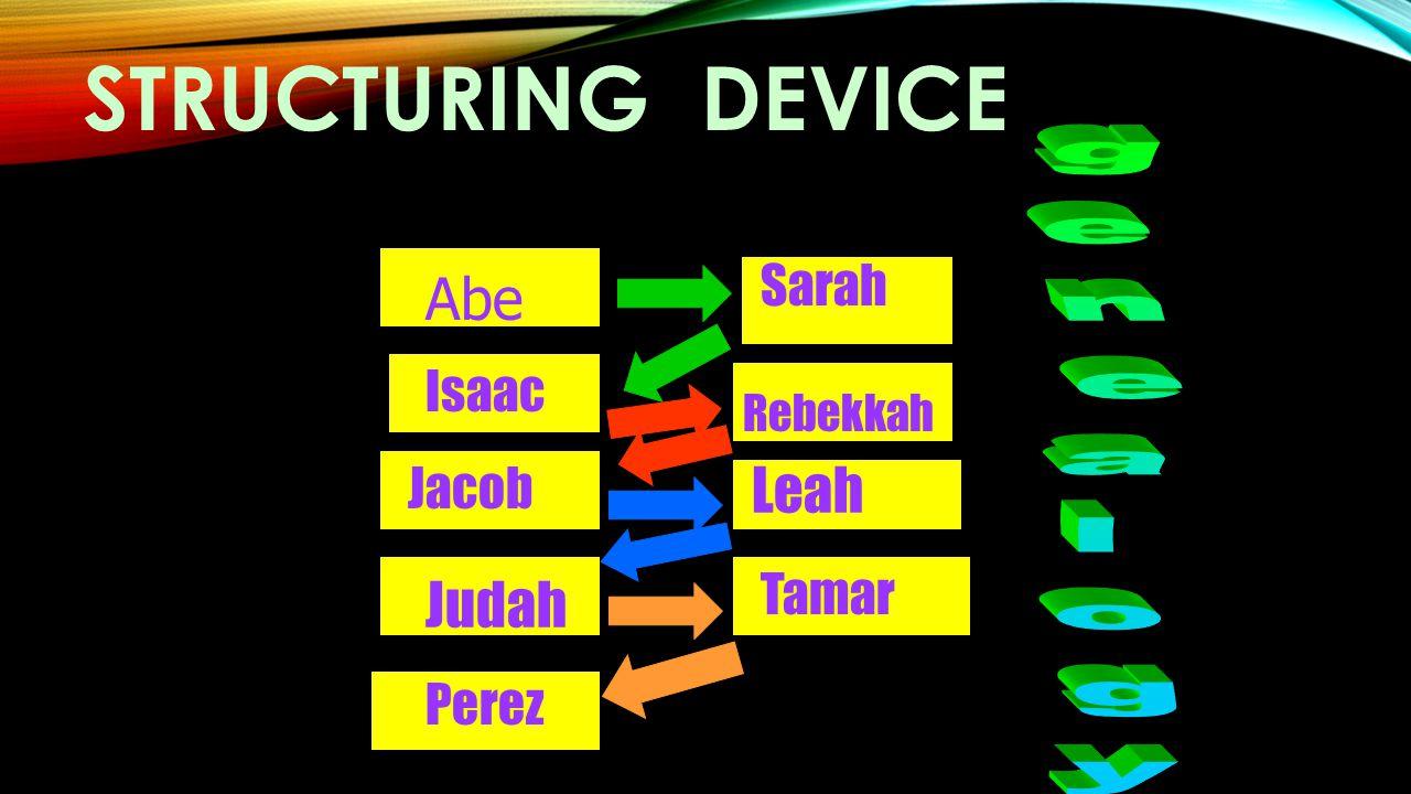 STRUCTURING DEVICE Abe Sarah Isaac Rebekkah Jacob Judah Perez Leah Tamar