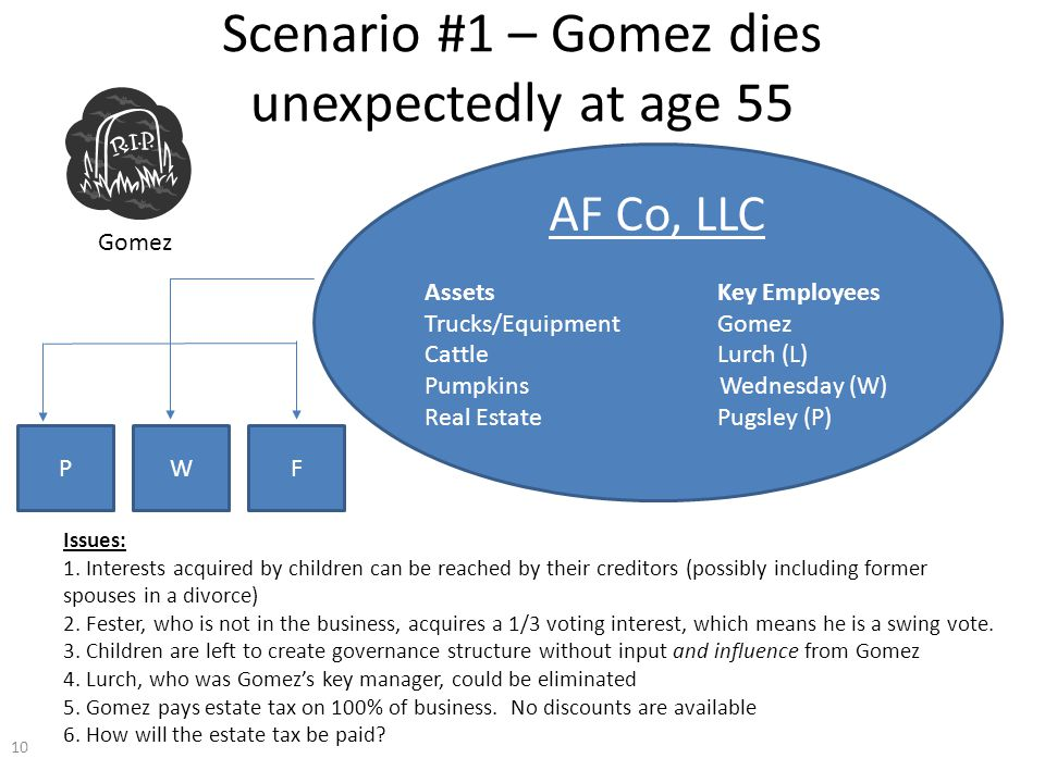Scenario #1 – Gomez dies unexpectedly at age 55 AF Co, LLC Assets Key Employees Trucks/Equipment Gomez Cattle Lurch (L) Pumpkins Wednesday (W) Real Estate Pugsley (P) PWF Issues: 1.