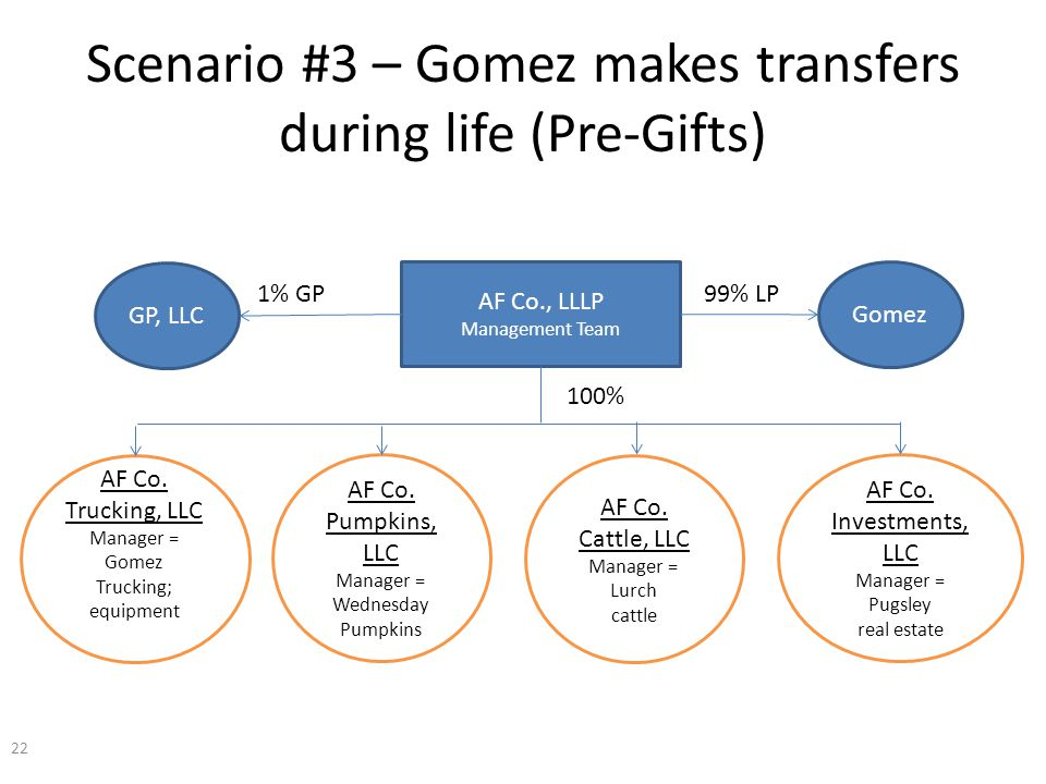 Scenario #3 – Gomez makes transfers during life (Pre-Gifts) AF Co., LLLP Management Team AF Co.