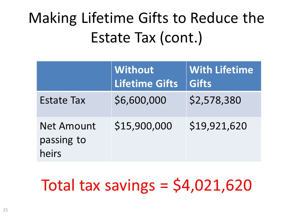 Making Lifetime Gifts to Reduce the Estate Tax (cont.) 25 Without Lifetime Gifts With Lifetime Gifts Estate Tax$6,600,000$2,578,380 Net Amount passing to heirs $15,900,000$19,921,620 Total tax savings = $4,021,620