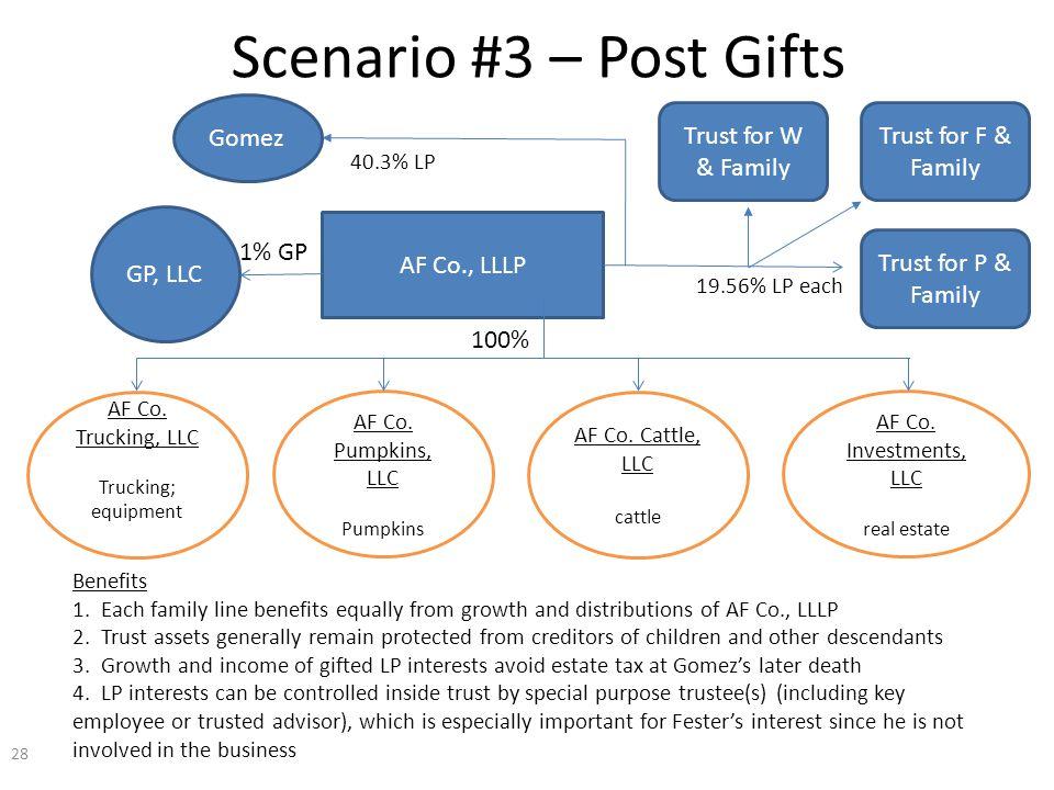 Scenario #3 – Post Gifts AF Co., LLLP AF Co. Cattle, LLC cattle AF Co.