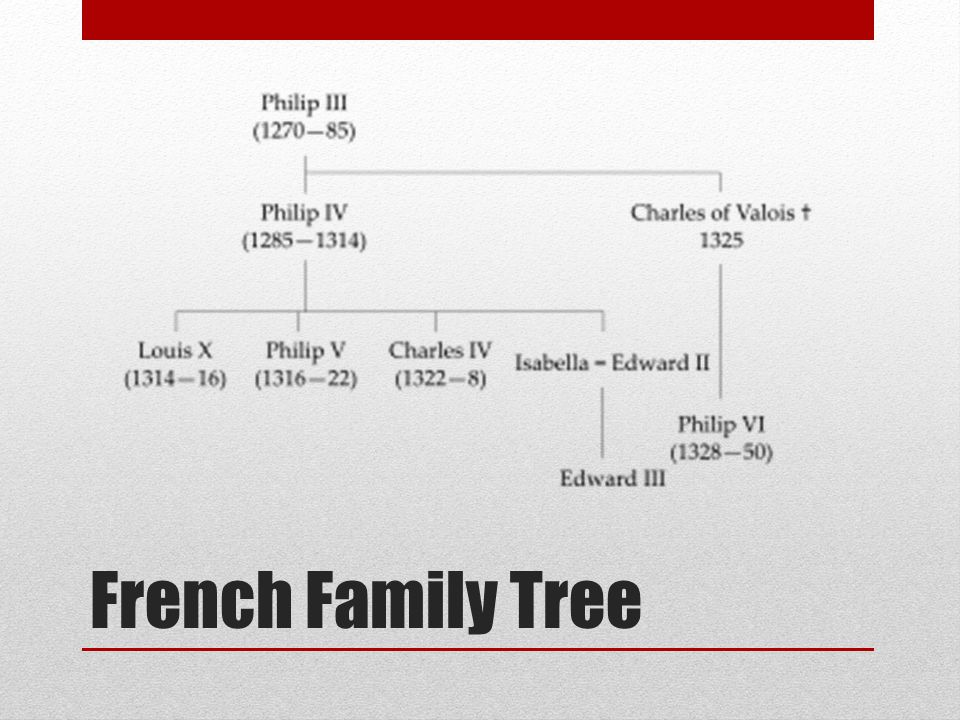French Family Tree