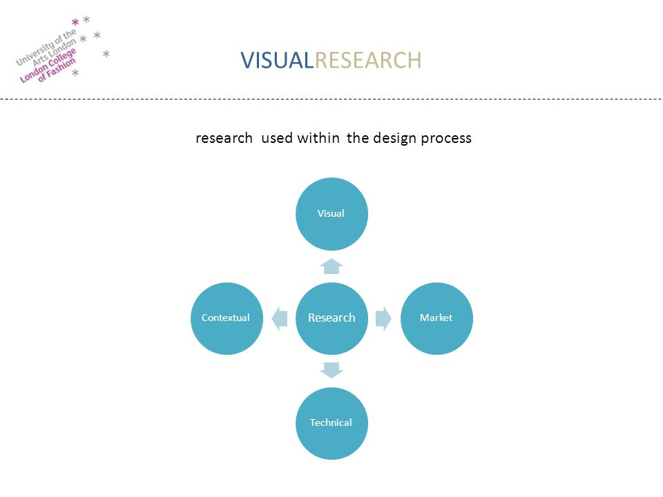 VISUALRESEARCH Research VisualMarketTechnicalContextual research used within the design process