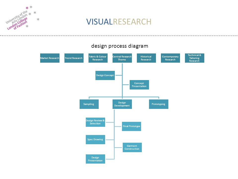 VISUALRESEARCH Market ResearchTrend Research Fabric & Colour Research Central Research Theme Sampling Design Development Design Review & Selection Fin