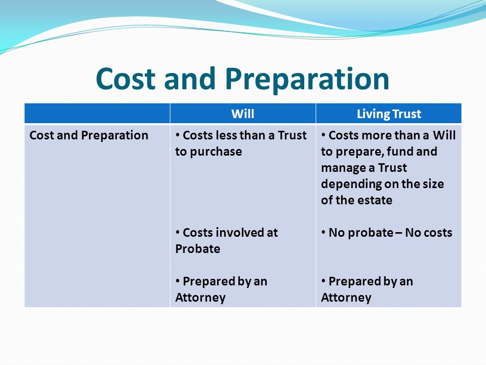 Cost and Preparation WillLiving Trust Cost and Preparation Costs less than a Trust to purchase Costs involved at Probate Prepared by an Attorney Costs more than a Will to prepare, fund and manage a Trust depending on the size of the estate No probate – No costs Prepared by an Attorney