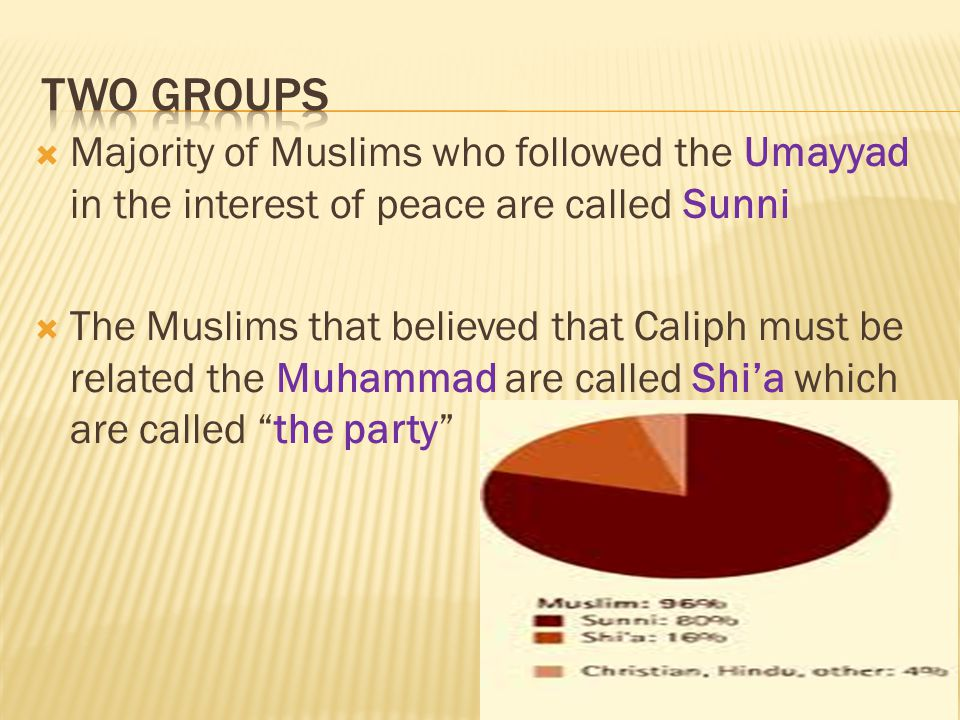  Majority of Muslims who followed the Umayyad in the interest of peace are called Sunni  The Muslims that believed that Caliph must be related the Muhammad are called Shi'a which are called the party