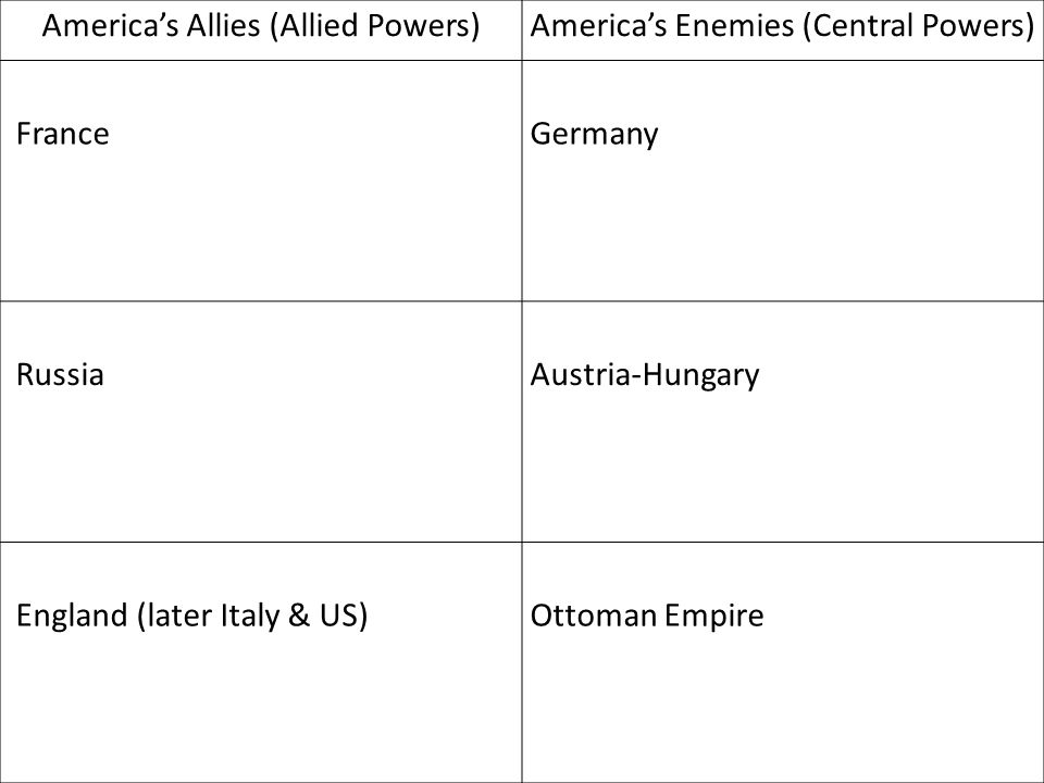 America's Allies (Allied Powers)America's Enemies (Central Powers) France Germany RussiaAustria-Hungary England (later Italy & US)Ottoman Empire