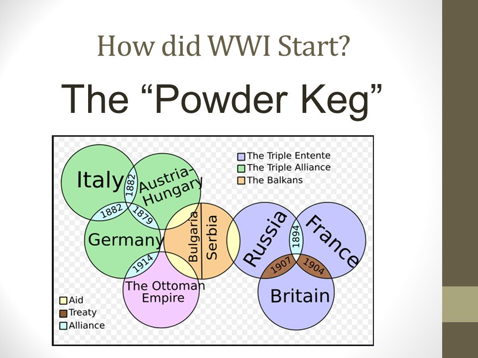 "How did WWI Start? The ""Powder Keg"""