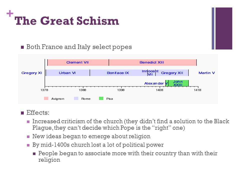 + The Great Schism Both France and Italy select popes Effects: Increased criticism of the church (they didn't find a solution to the Black Plague, they can't decide which Pope is the right one) New ideas began to emerge about religion By mid-1400s church lost a lot of political power People began to associate more with their country than with their religion