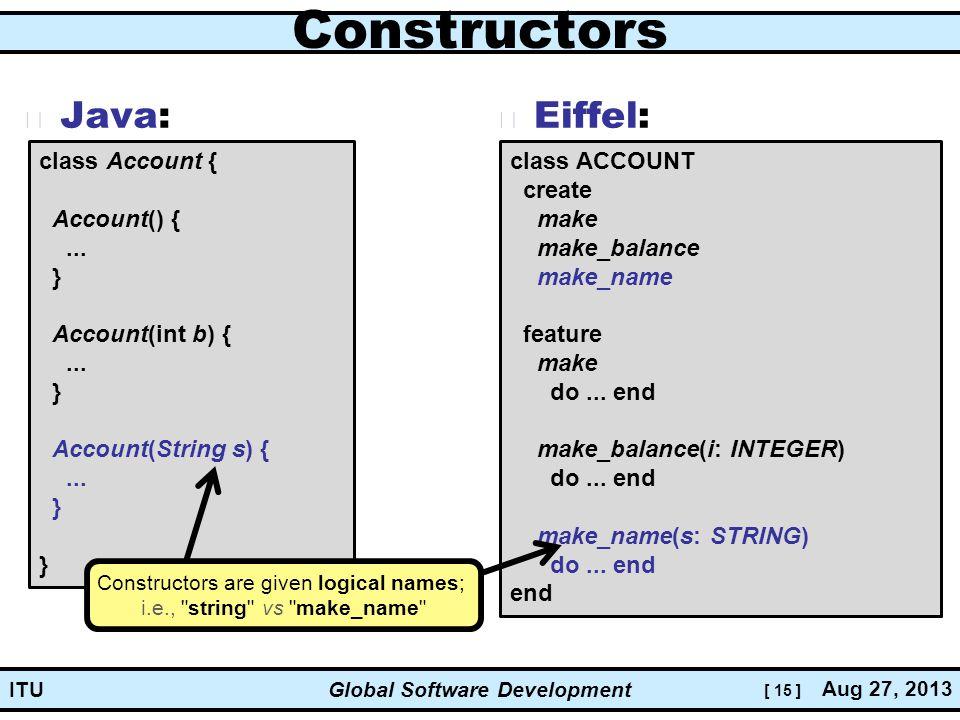 [ 15 ] Global Software Development Aug 27, 2013 ITU Constructors Java: Eiffel: class Account { Account() {...