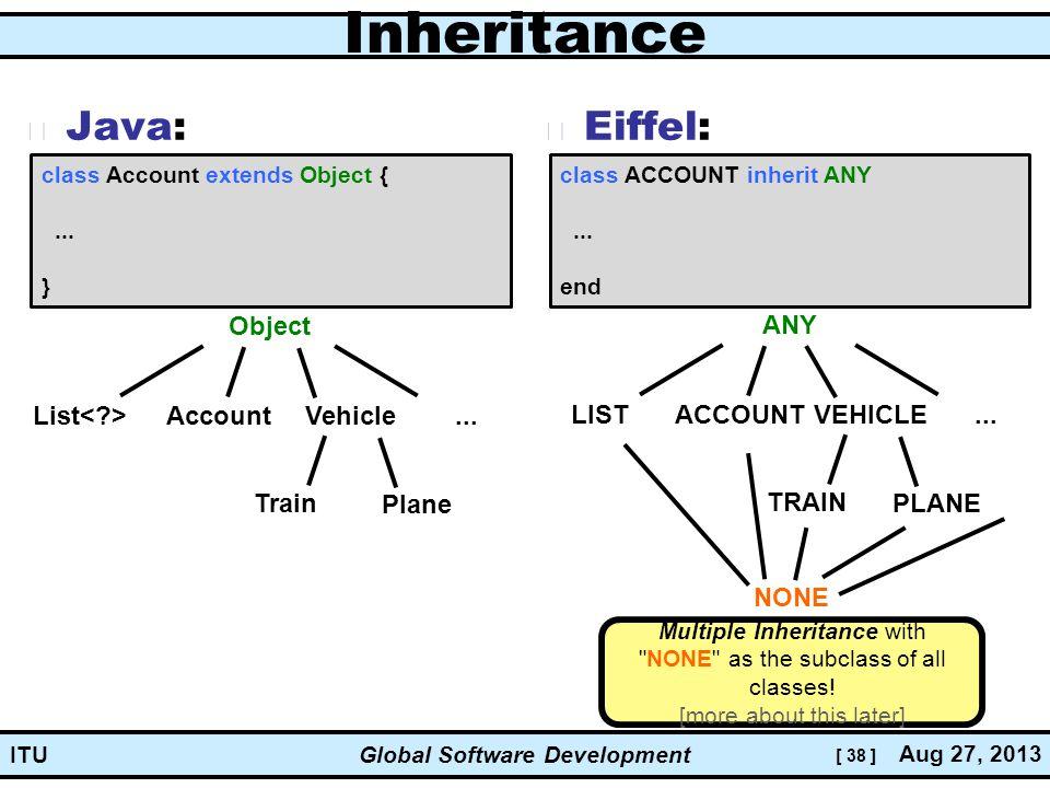 [ 38 ] Global Software Development Aug 27, 2013 ITU Inheritance Java: Eiffel: class ACCOUNT inherit ANY...