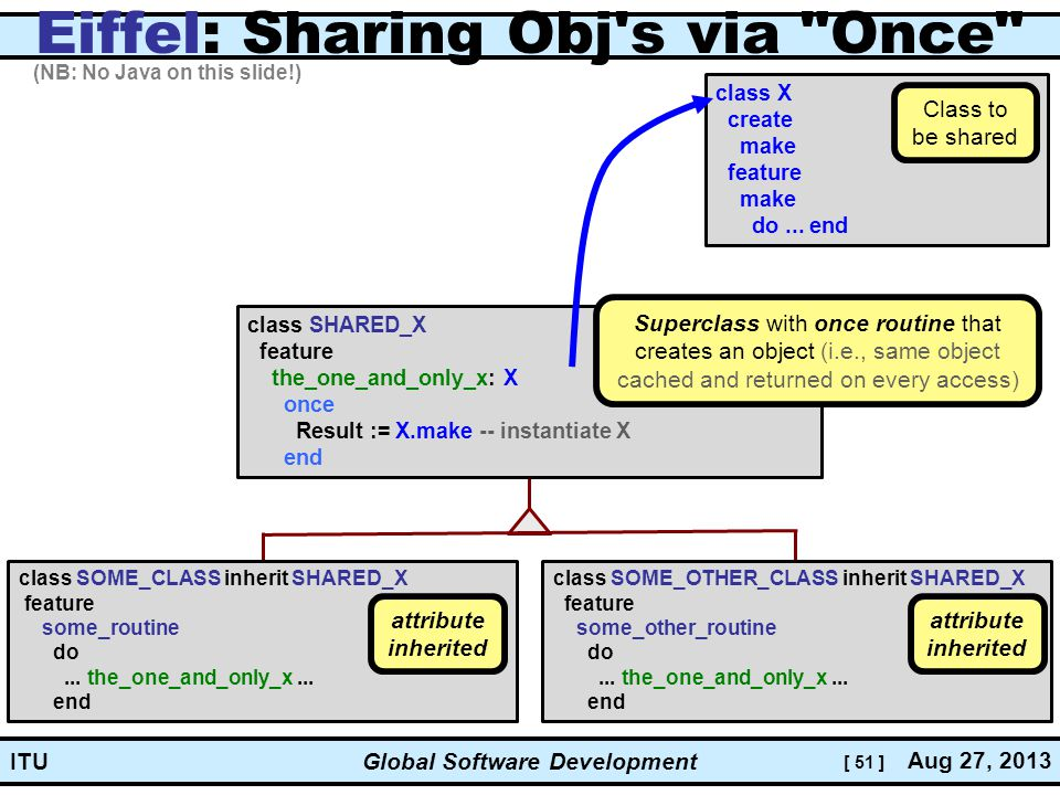 [ 51 ] Global Software Development Aug 27, 2013 ITU Eiffel: Sharing Obj s via Once class SHARED_X feature the_one_and_only_x: X once Result := X.make -- instantiate X end class SOME_CLASS inherit SHARED_X feature some_routine do...