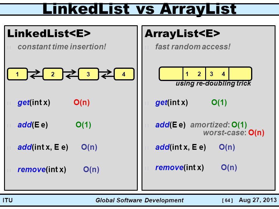 [ 64 ] Global Software Development Aug 27, 2013 ITU LinkedList vs ArrayList LinkedList constant time insertion.
