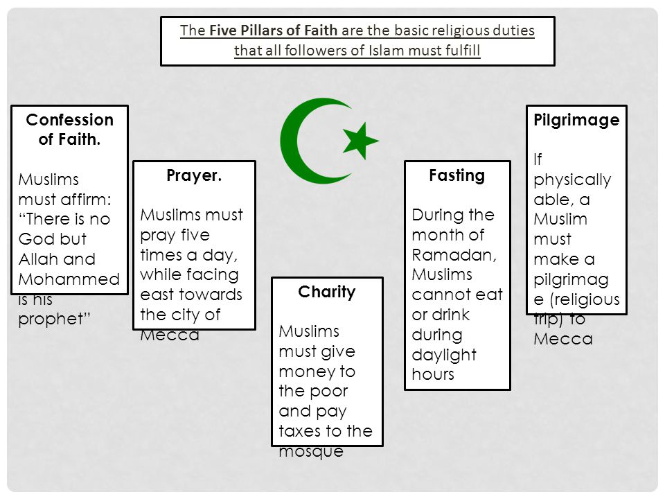 """Confession of Faith. Muslims must affirm: """"There is no God but Allah and Mohammed is his prophet"""" Prayer. Muslims must pray five times a day, while fa"""