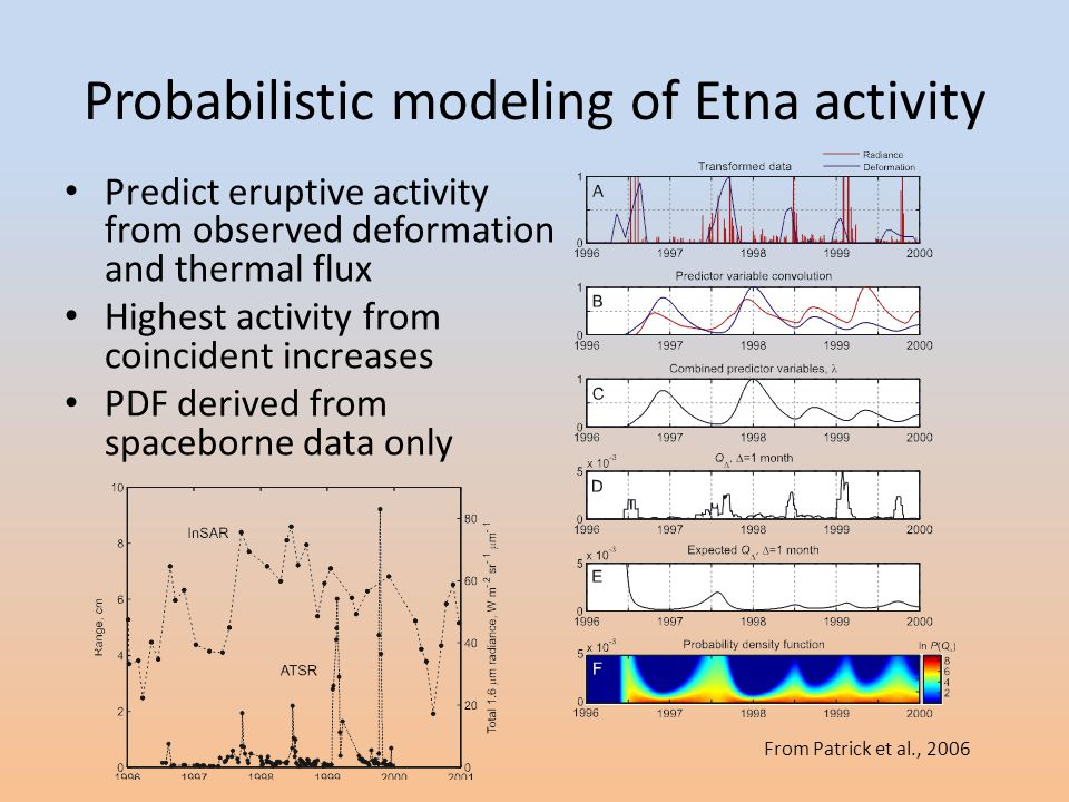 Probabilistic modeling of Etna activity Predict eruptive activity from observed deformation and thermal flux Highest activity from coincident increases PDF derived from spaceborne data only From Patrick et al., 2006