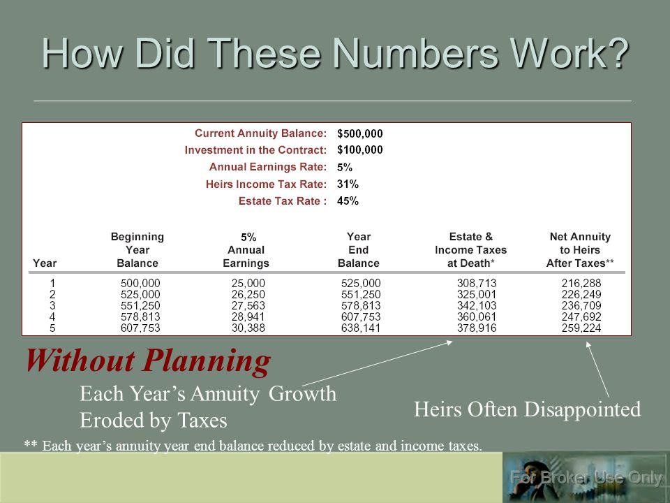How Did These Numbers Work? Without Planning Each Year's Annuity Growth Eroded by Taxes Heirs Often Disappointed ** Each year's annuity year end balan