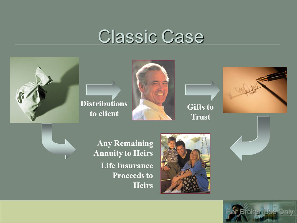 Classic Case Distributions to client Gifts to Trust Life Insurance Proceeds to Heirs Any Remaining Annuity to Heirs