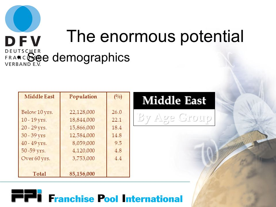The enormous potential See demographics Middle East Below 10 yrs.