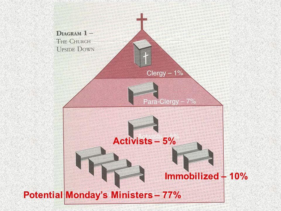 Activists – 5% Potential Monday's Ministers – 77% Immobilized – 10%