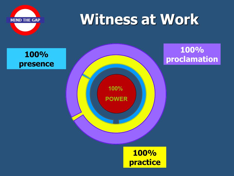 100% POWER 100% proclamation 100% practice 100% presence Witness at Work MIND THE GAP