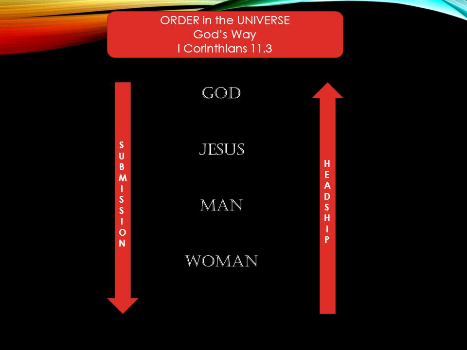 ORDER in the UNIVERSE God's Way I Corinthians 11.3 GOD JESUS MAN WOMAN SUBMISSIONSUBMISSION HEADSHIPHEADSHIP Animals Genesis 1.28 Angels Psalm 8.5 Children Colossians 3.20