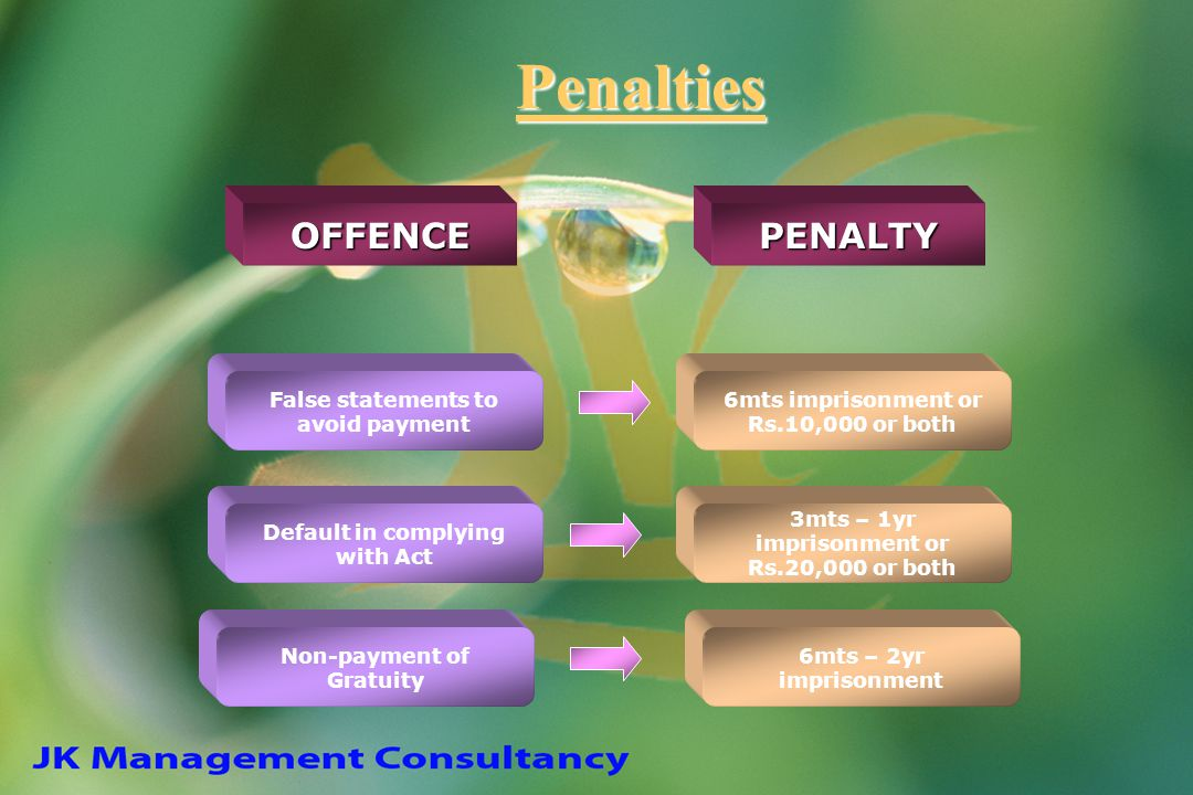 Penalties False statements to avoid payment Default in complying with Act Non-payment of Gratuity 6mts imprisonment or Rs.10,000 or both 3mts – 1yr im