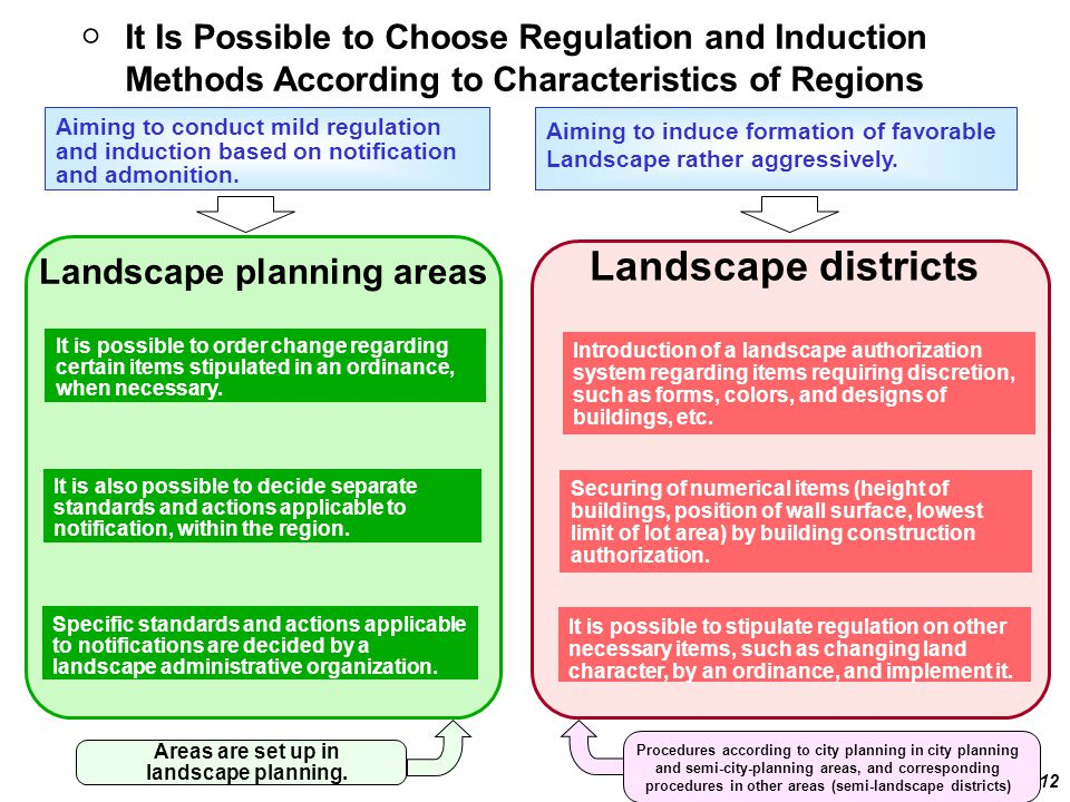 ○It Is Possible to Choose Regulation and Induction Methods According to Characteristics of Regions 12 Areas are set up in landscape planning.