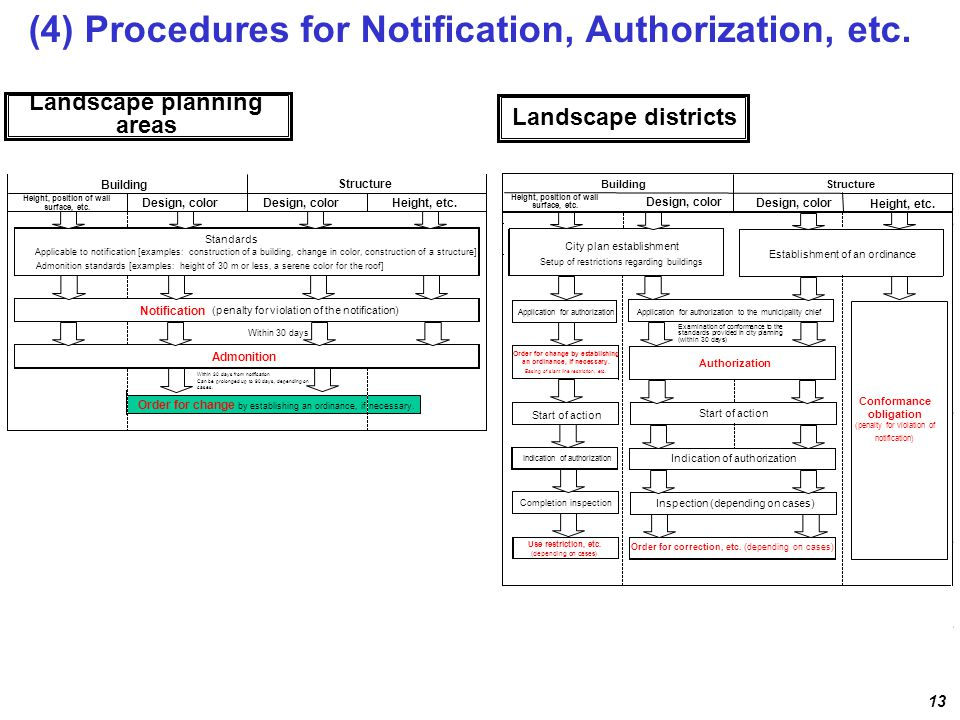 (4) Procedures for Notification, Authorization, etc. 13 Landscape planning areas Landscape districts Height, position of wall surface, etc. Design, co
