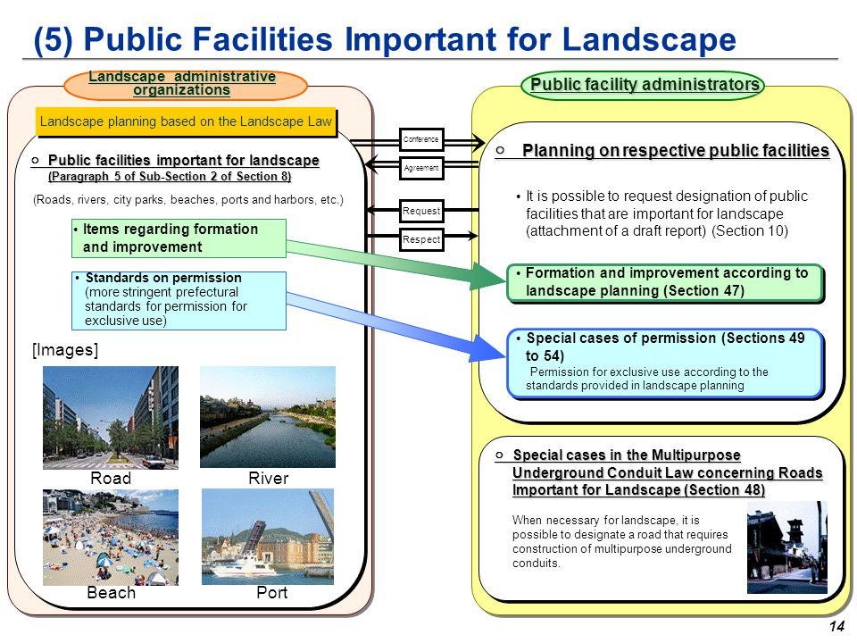(5) Public Facilities Important for Landscape ○Public facilities important for landscape (Paragraph 5 of Sub-Section 2 of Section 8) Landscape administrative organizations Public facility administrators (Roads, rivers, city parks, beaches, ports and harbors, etc.) It is possible to request designation of public facilities that are important for landscape (attachment of a draft report) (Section 10) ○Planning on respective public facilities Formation and improvement according to landscape planning (Section 47) Special cases of permission (Sections 49 to 54) Permission for exclusive use according to the standards provided in landscape planning ○Special cases in the Multipurpose Underground Conduit Law concerning Roads Important for Landscape (Section 48) When necessary for landscape, it is possible to designate a road that requires construction of multipurpose underground conduits.