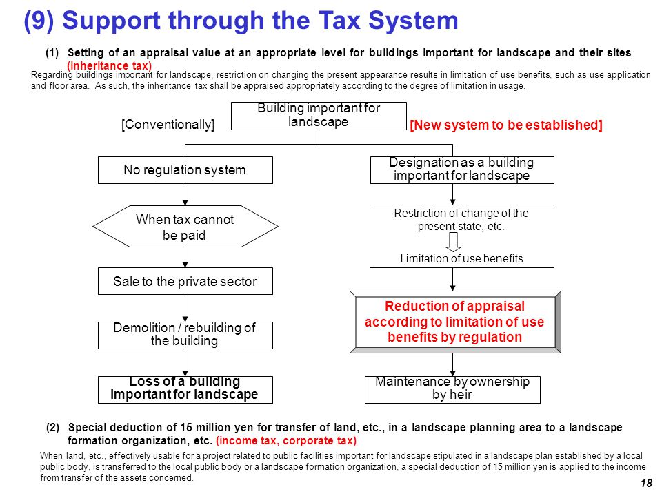 Restriction of change of the present state, etc. Limitation of use benefits [Conventionally] No regulation system Sale to the private sector When tax