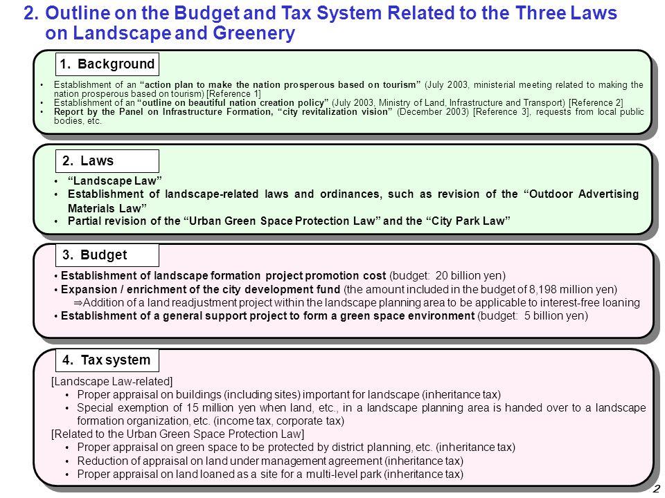 Establishment of landscape formation project promotion cost (budget: 20 billion yen) Expansion / enrichment of the city development fund (the amount i