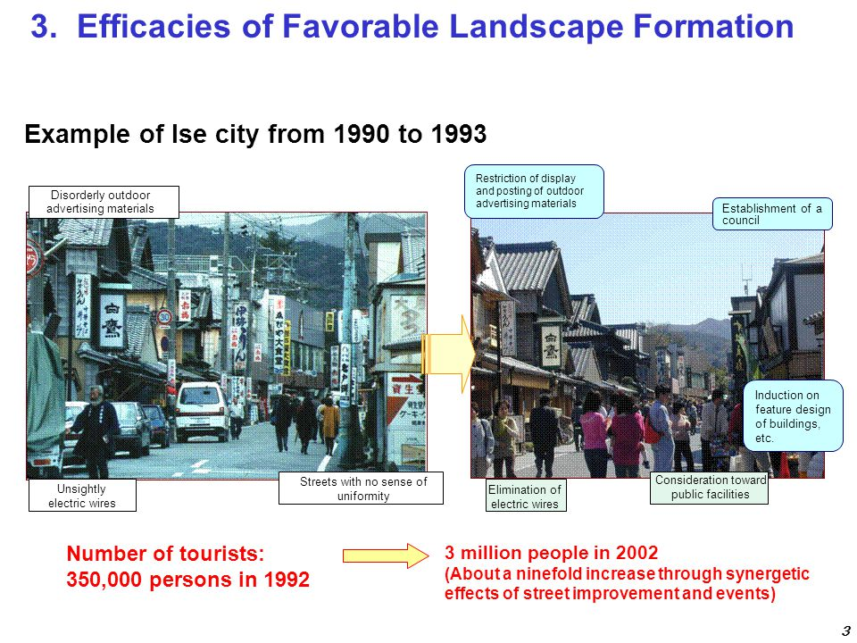 Example of Ise city from 1990 to 1993 Disorderly outdoor advertising materials Restriction of display and posting of outdoor advertising materials Ind