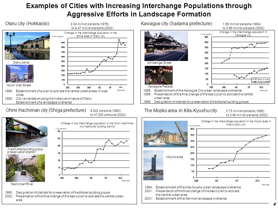 Examples of Cities with Increasing Interchange Populations through Aggressive Efforts in Landscape Formation 1986:Establishment of a plan to activate the central urban areas in local cities 1992:City revitalization using the history and nature of Otaru Establishment of a landscape ordinance North Wall Street Otaru canal Otaru city (Hokkaido) 2.34 million persons (1975) to 8.47 million persons (2002) Kawagoe city (Saitama prefecture) 1.99 million persons (1984) to 3.99 million persons (2002) 1988:Establishment of the Kawagoe City urban landscape ordinance 1999:Presentation of the final change of the basic plan to activate the central urban area 1999:Designation of districts for preservation of traditional building groups Ichibangai Street Kawagoe Festival Change in the interchange population in Kawagoe city Ohmi Hachiman city (Shiga prefecture) 9,000 persons (1980) to 47,000 persons (2002) Traditional building group preservation district Hachiman River 1990:Designation of districts for preservation of traditional building groups 2002:Presentation of the final change of the basic plan to activate the central urban area Change in the interchange population in the Ohmi Hachiman city traditional building district The Mojiko area in Kita-Kyushu city 0.73 million persons (1988) to 3.45 million persons (2002) 1984:Establishment of the Kita-Kyushu urban landscape ordinance 2001:Presentation of the final change of the basic plan to activate the central urban area 2001:Establishment of the Kanmon landscape ordinance Mojiko area Change in the interchange population in the Mojiko area in Kita-Kyushu city 4 (10,000 persons) Change in the interchange population in the entire area of Otaru city (10,000 persons) (fiscal year) Entire city area Historic streets (1,000 persons) (fiscal year) (10,000 persons) (fiscal year)
