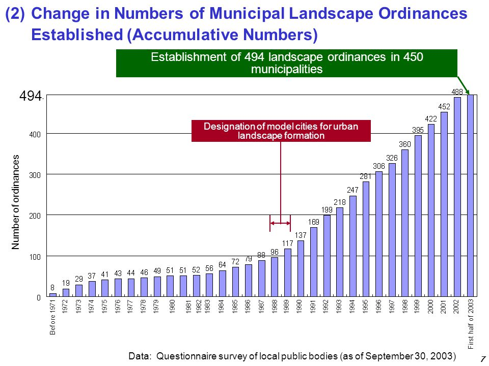 Data: Questionnaire survey of local public bodies (as of September 30, 2003) Establishment of 494 landscape ordinances in 450 municipalities Designation of model cities for urban landscape formation 494 (2)Change in Numbers of Municipal Landscape Ordinances Established (Accumulative Numbers) 7 Number of ordinances 1972197319741975197619771978197919801981198219831984198519861987198819891990199119921993199419951996199719981999200020012002 Before 1971 First half of 2003