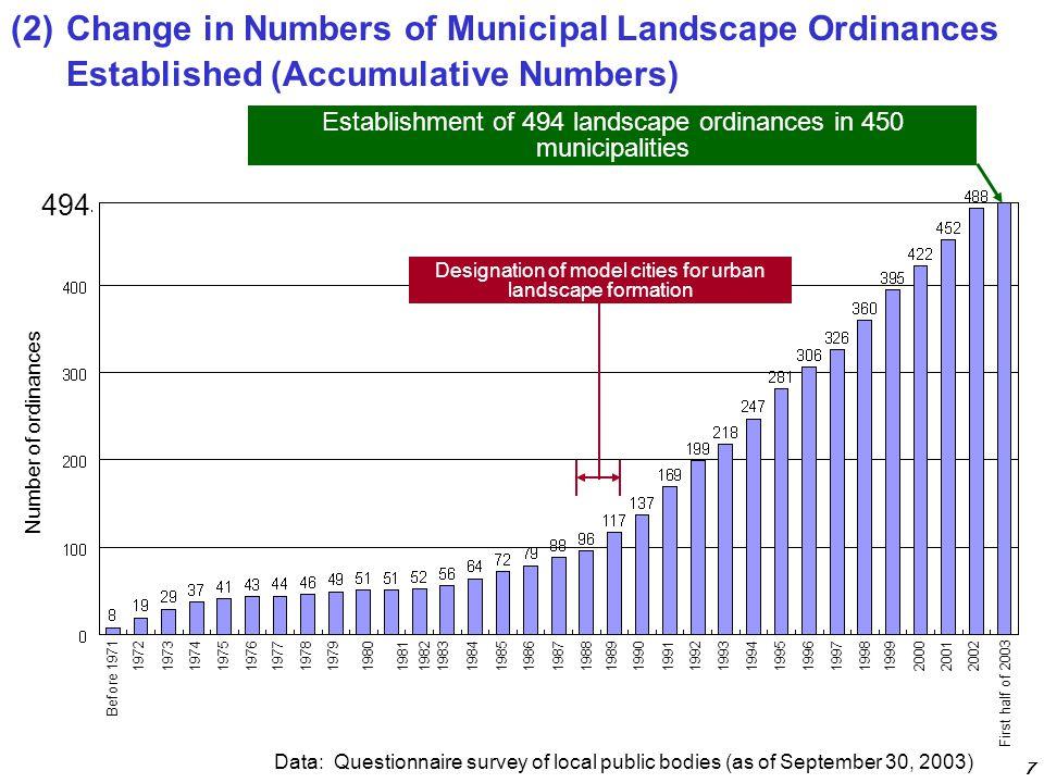 Data: Questionnaire survey of local public bodies (as of September 30, 2003) Establishment of 494 landscape ordinances in 450 municipalities Designati