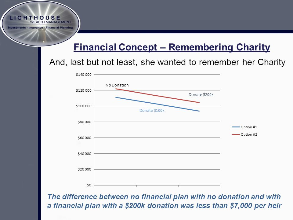 And, last but not least, she wanted to remember her Charity The difference between no financial plan with no donation and with a financial plan with a $200k donation was less than $7,000 per heir Financial Concept – Remembering Charity