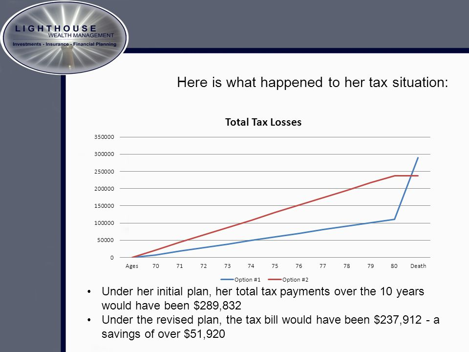 Here is what happened to her tax situation: Under her initial plan, her total tax payments over the 10 years would have been $289,832 Under the revised plan, the tax bill would have been $237,912 - a savings of over $51,920