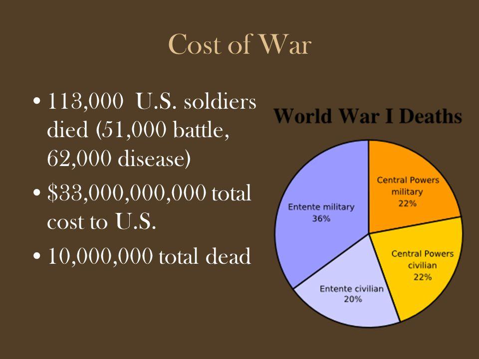 Cost of War 113,000 U.S.