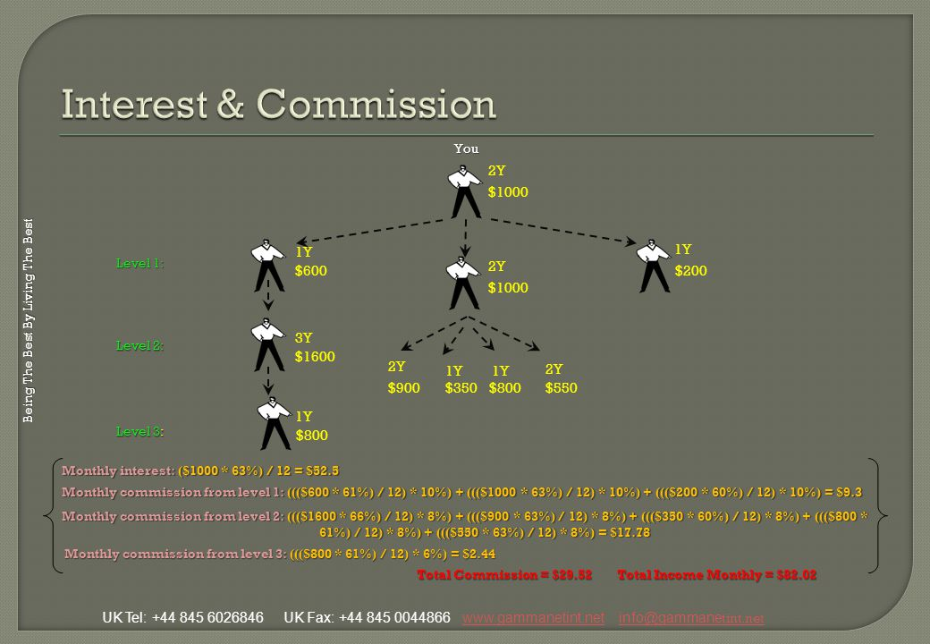 You can receive your commissions according to below table in WIN set: Rule # 3 Rule # 3 In order to activate your received commission, Investors should have introduced at least one prospect to WIN set directly.