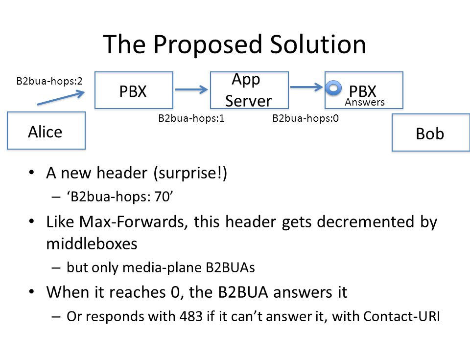 The Proposed Solution A new header (surprise!) – 'B2bua-hops: 70' Like Max-Forwards, this header gets decremented by middleboxes – but only media-plane B2BUAs When it reaches 0, the B2BUA answers it – Or responds with 483 if it can't answer it, with Contact-URI Alice PBX App Server PBX B2bua-hops:2 B2bua-hops:1B2bua-hops:0 Answers Bob