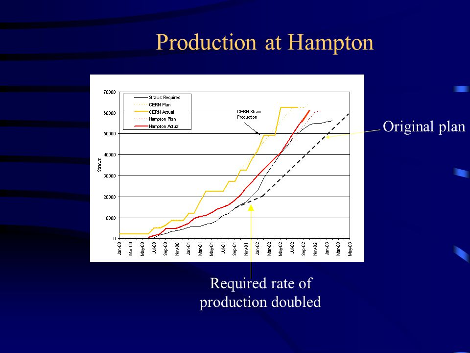 Production at Hampton Required rate of production doubled Original plan