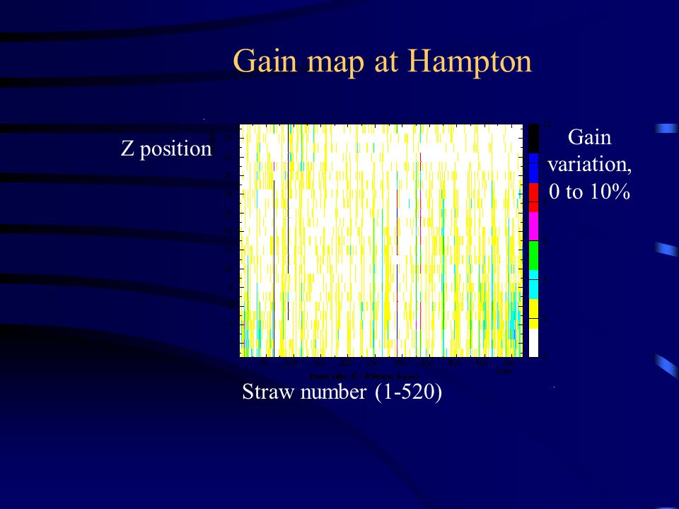 Gain map at Hampton Straw number (1-520) Z position Gain variation, 0 to 10%