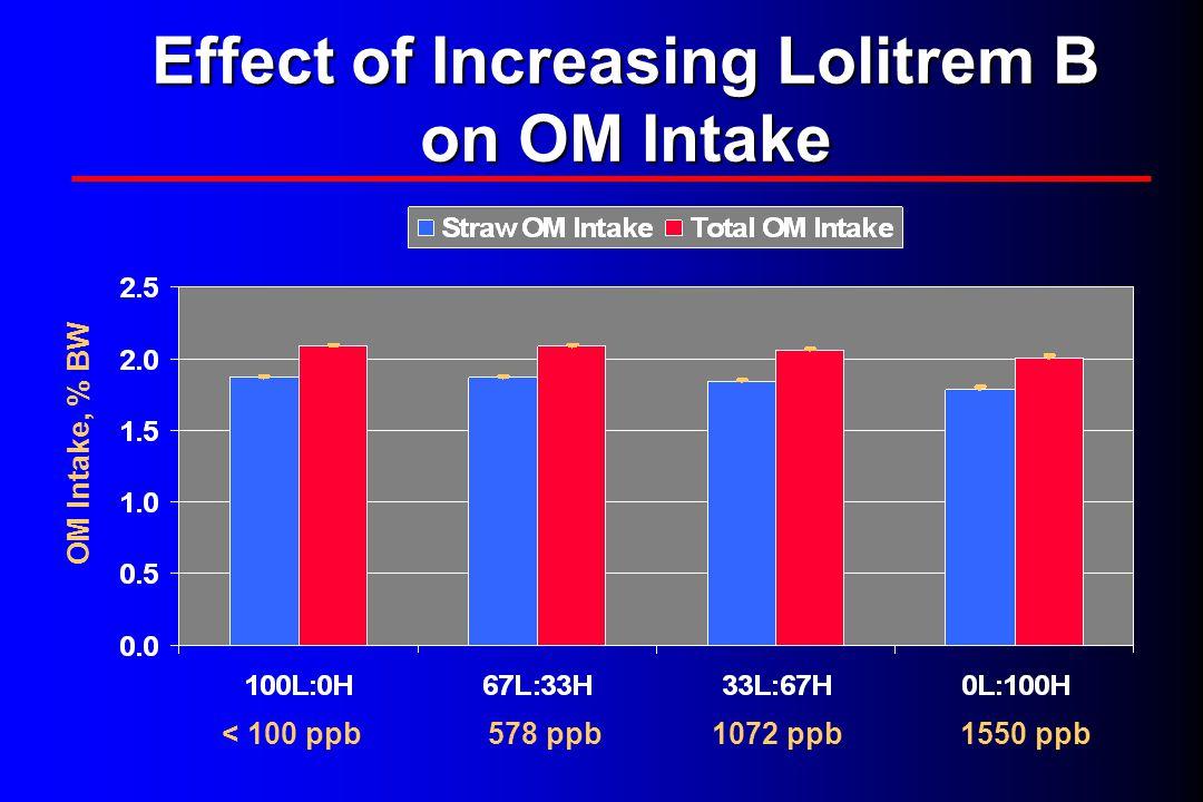 Effect of Increasing Lolitrem B on OM Intake < 100 ppb578 ppb1072 ppb1550 ppb OM Intake, % BW