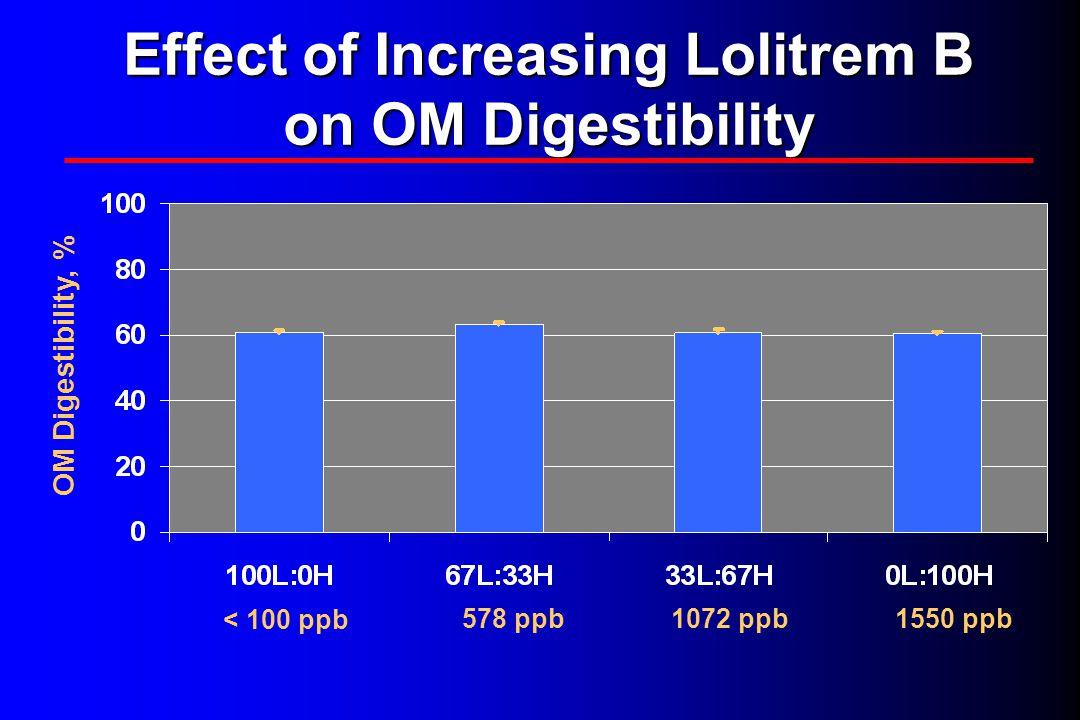 Effect of Increasing Lolitrem B on OM Digestibility < 100 ppb 578 ppb1072 ppb1550 ppb OM Digestibility, %