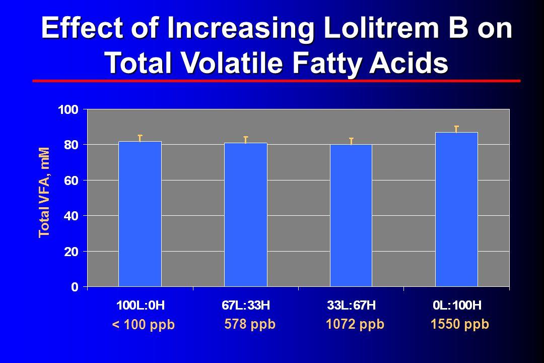 Effect of Increasing Lolitrem B on Total Volatile Fatty Acids < 100 ppb 578 ppb1072 ppb1550 ppb Total VFA, mM
